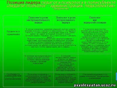 позиция психолога лидера