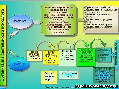плановая деятельность психолога