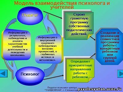 взаимодействие педагога и психолога